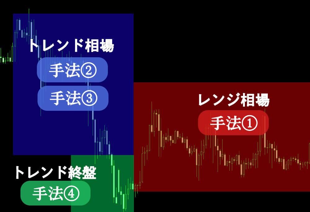 4つの手法のイメージ図